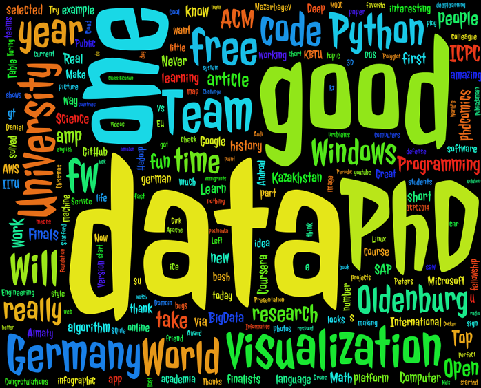 word cloud in python